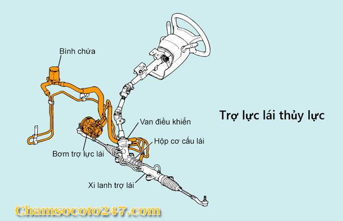 Tro-luc-lai-o-to-4-hu-hong-thuong-hay-gap-va-cach-khac-phuc-2