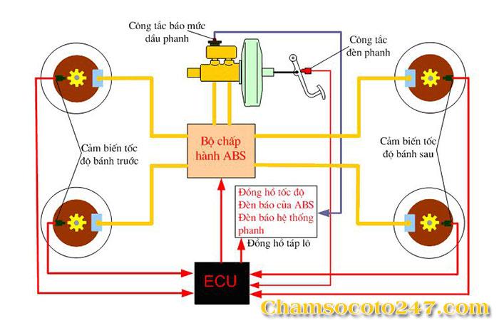 Phanh-abs-la-gi-huong-dan-bao-duong-phanh-abs-tren-o-to-4